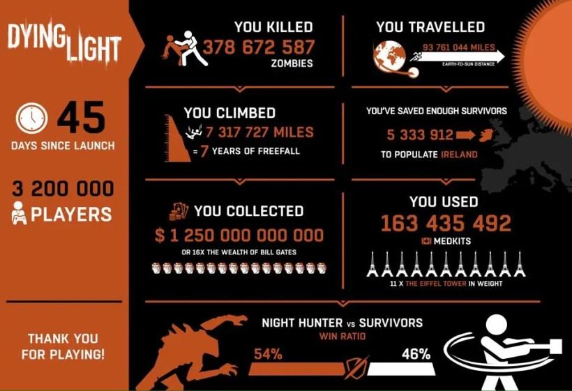 Estadísticas_de_Dying_Light