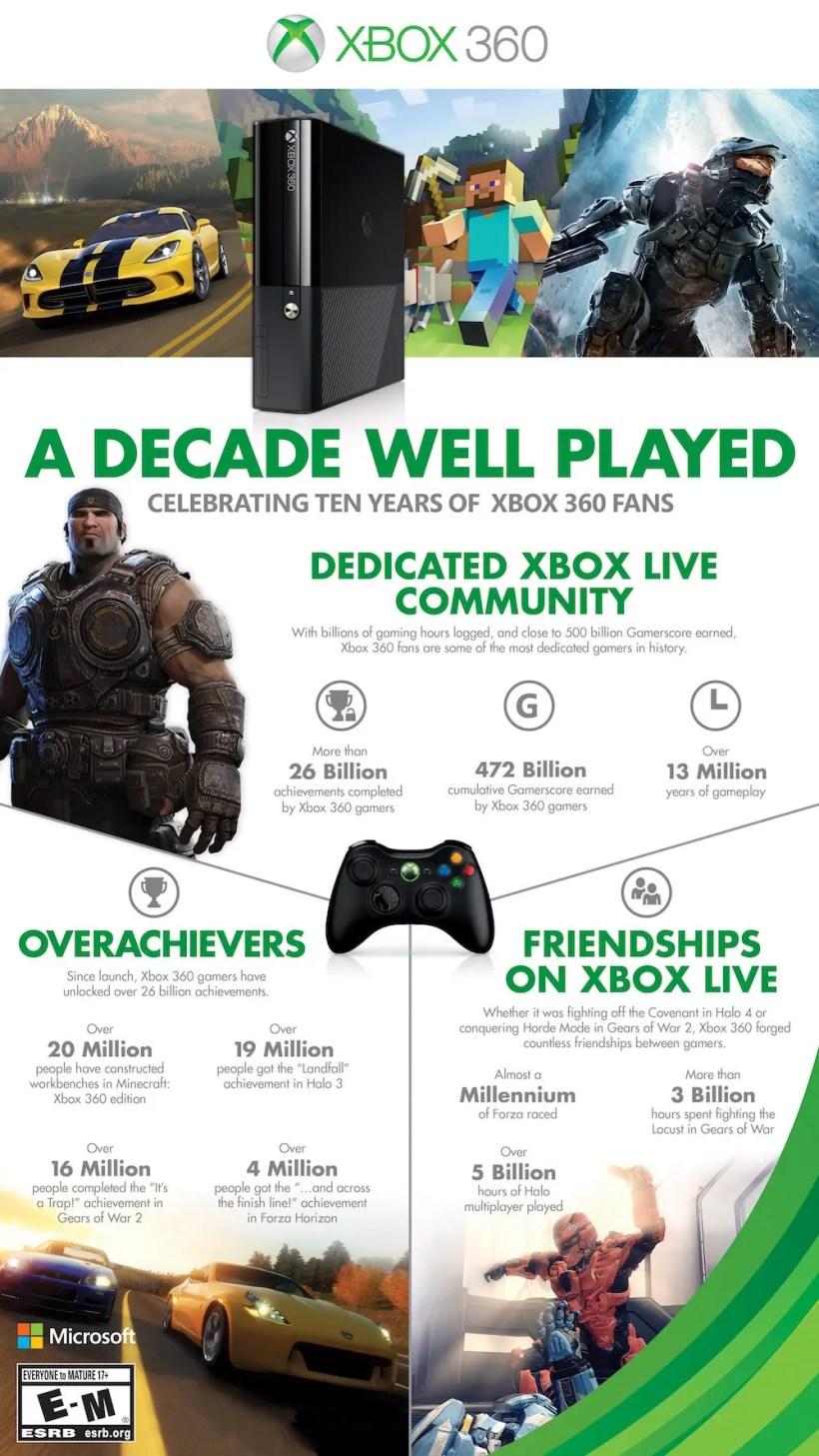 Infografia_Xbox_360_10anos