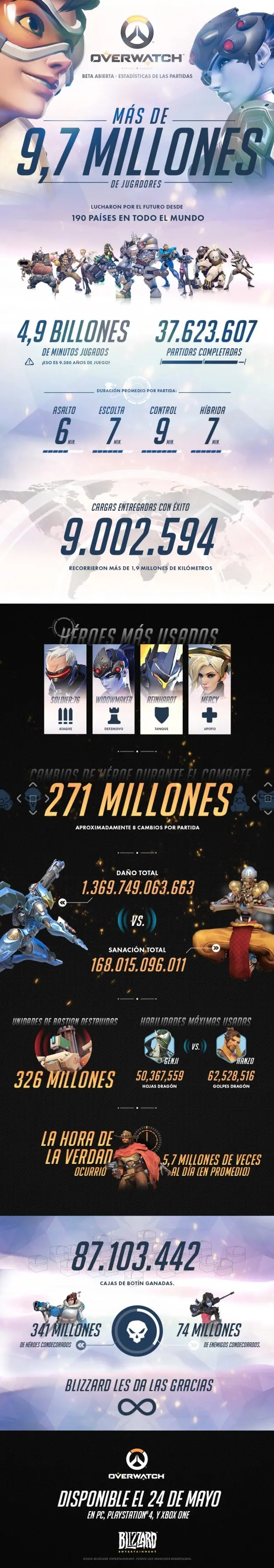 estadísticas overwatch