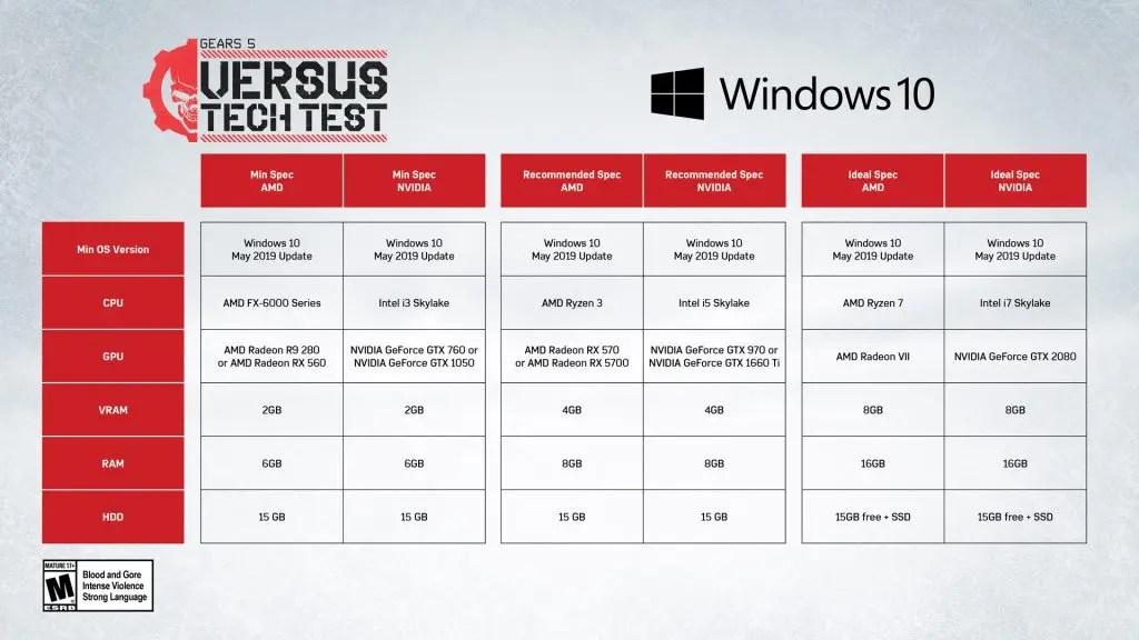 Estes são os requisitos para jogar a técnica Alpha do Gears 5 no PC