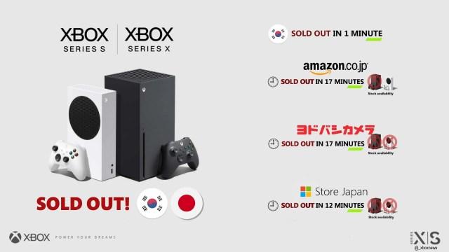 Agotadas las reservas de Xbox Series X y Series S en Japón y Corea - Xbox -  Pacotes