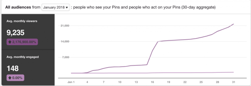 Pinterest Explained: Pinterest Monthly Viewers and Engaged January 2018