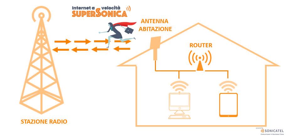supersonica schema funzionamento internet wireless abruzzo fibra ottica pescara wadsl wfiber fibra wireless