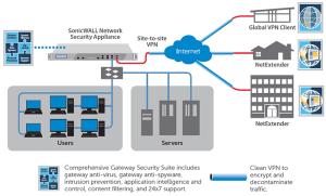 SonicWALL VPN Clients | SonicGuard