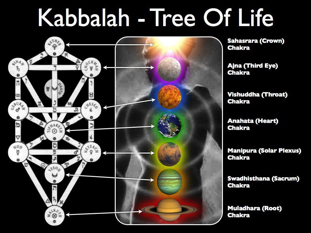 Kabbalah Tree of Life and the Chakras coloration