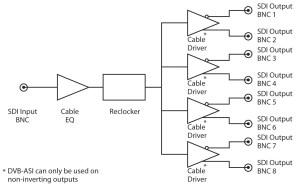 Sonifex RBVHDA8 3G HD SDSDI 1 Input, 8 Output Video