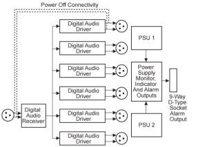 RBDDA6A2P 6 Way Stereo AESEBU Digital Distribution