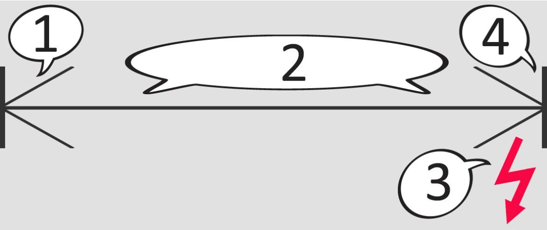 flitsen op tweede achterste gordijn