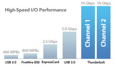 Thunderbolt Speed Comparison Chart
