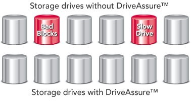 DriveAssure Diagram