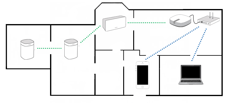 BOOST_Setup_Diagram?resize=665%2C300&ssl=1 sonos wiring diagrams wiring diagram sonos diagrams at gsmportal.co