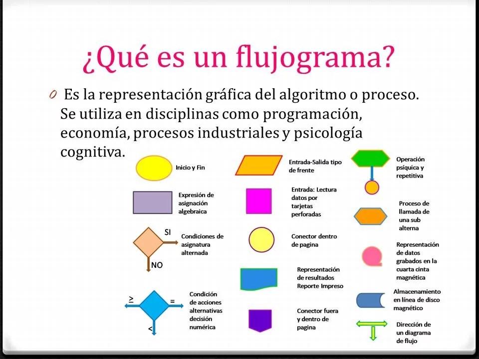 Flujograma fundaci n sonr a for Que es una oficina y sus caracteristicas