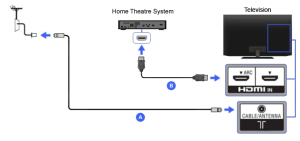 HDMI  Home Theater | BRAVIA TV Connectivity Guide