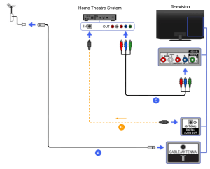 Component  Home Theater | BRAVIA TV Connectivity Guide