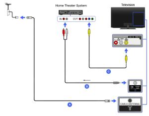 Composite  Home Theater   BRAVIA TV Connectivity Guide