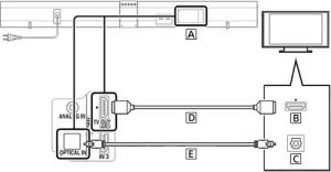 HDMI  Sound Bar   BRAVIA TV Connectivity Guide