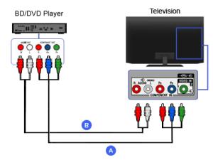 Component  Bluray Disc  DVD Player   BRAVIA TV