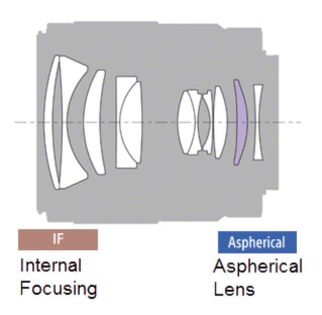 Sony FE 35mm F1.8 Lens