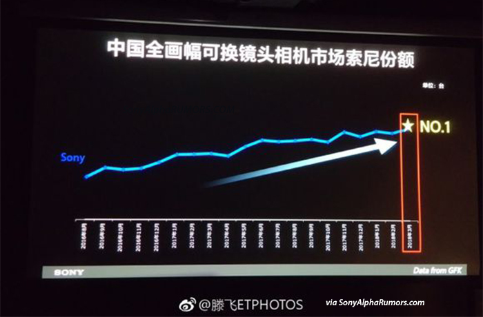 Sony is number one in the Chinese Full Frame market