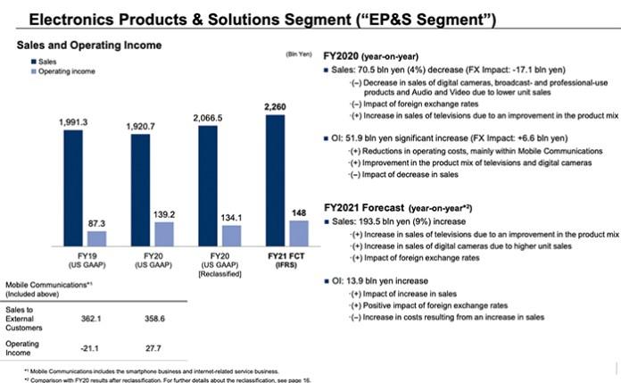 Sony Financial Report