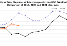 CIPA data for April: System camera sales nearly twice as much as in April 2020 – sonyalpharumors