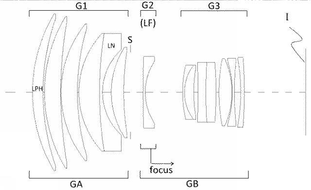 info patent 135mm F1.8 DG DN