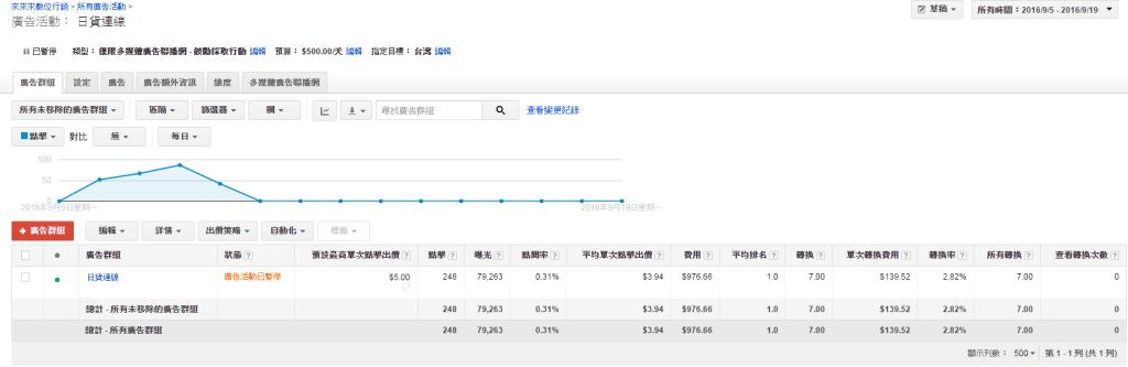 Google數據