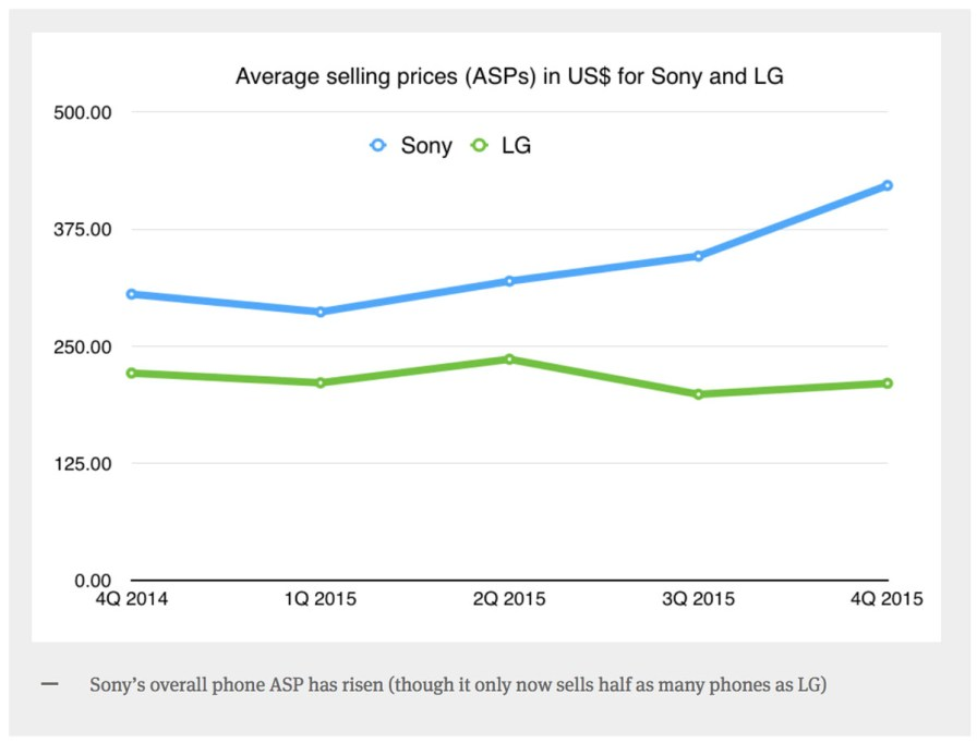 Sony and LG ASP