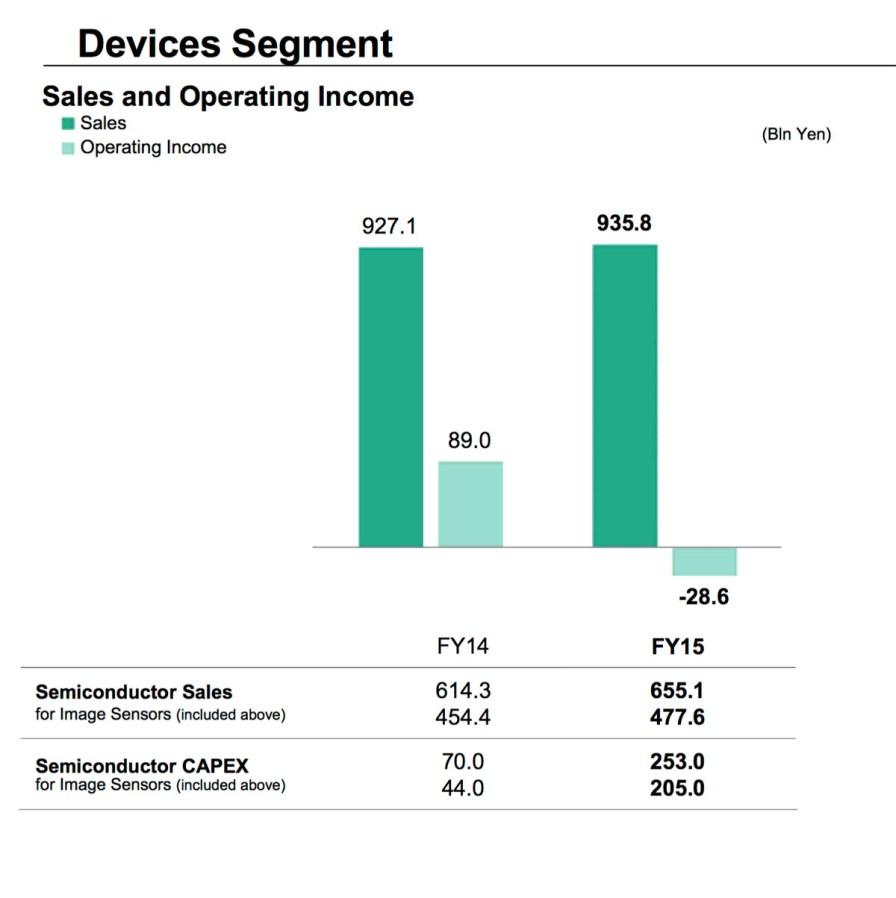 Devices_Segment_Q1_2016