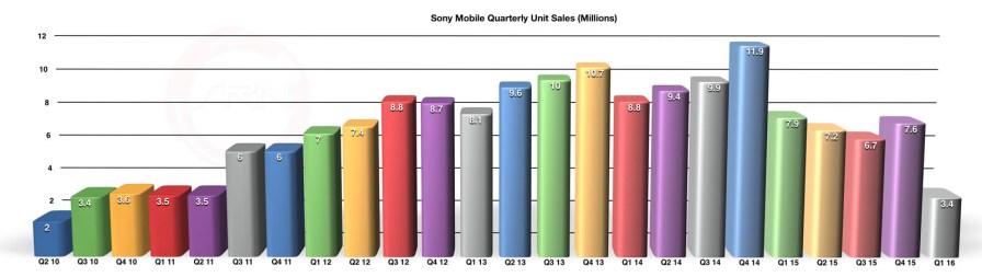 Sony_Mobile_Quarterly_Unit_Sales_Q1_2016