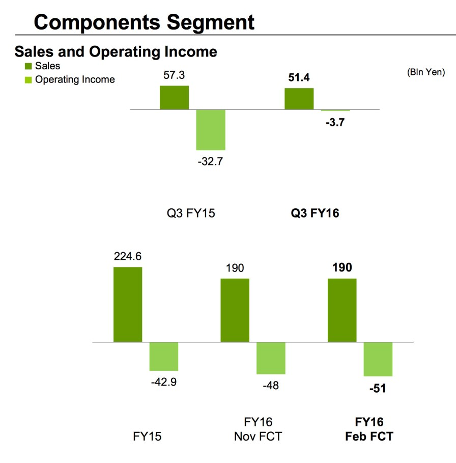 Sony_Q3_FY2016_Components