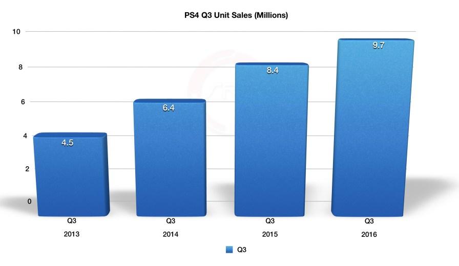 Sony_Q3_FY2016_PS4_Q3_Sales