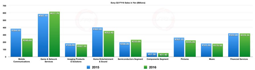 Sony_Q3_FY2016_Revenue_Sales_1
