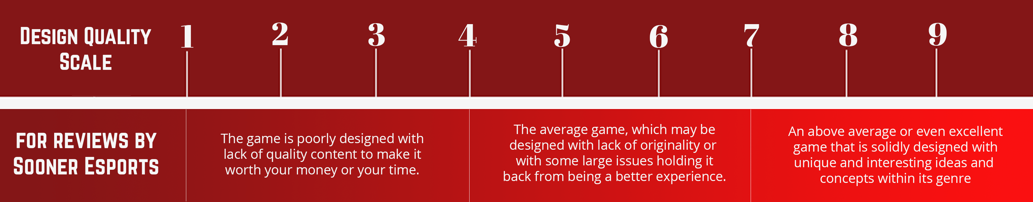 The video game rating scale for sooner esports