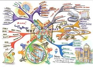 Courtesy: Mind Mapping