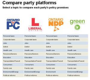 Political Platform in Canada