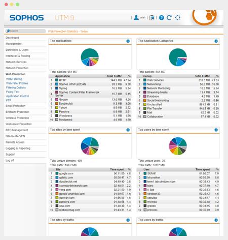 Pantalla de administración de Sophos
