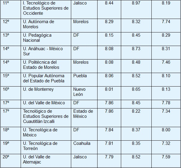ranking_univ_2013_2