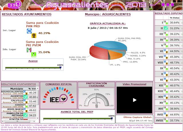 aguascalientes prep elecciones 2013 - Sopitas com