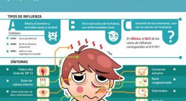 Se reportan 2 muertes por influenza en la Ciudad de México