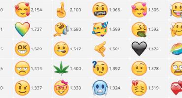 Ahora podrás votar por los nuevos emojis