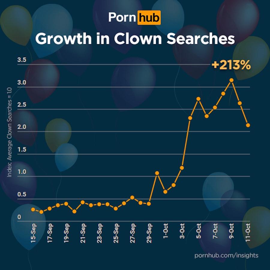 Búsquedas de porno de payasos