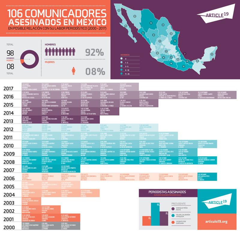 Periodistas Asesinados en Mexico