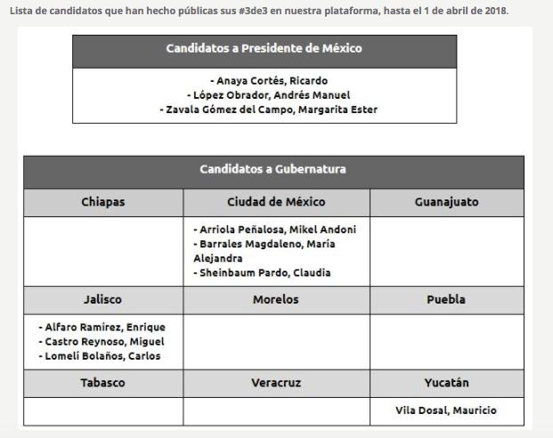 Lista de candidatos 3 de 3 IMCO