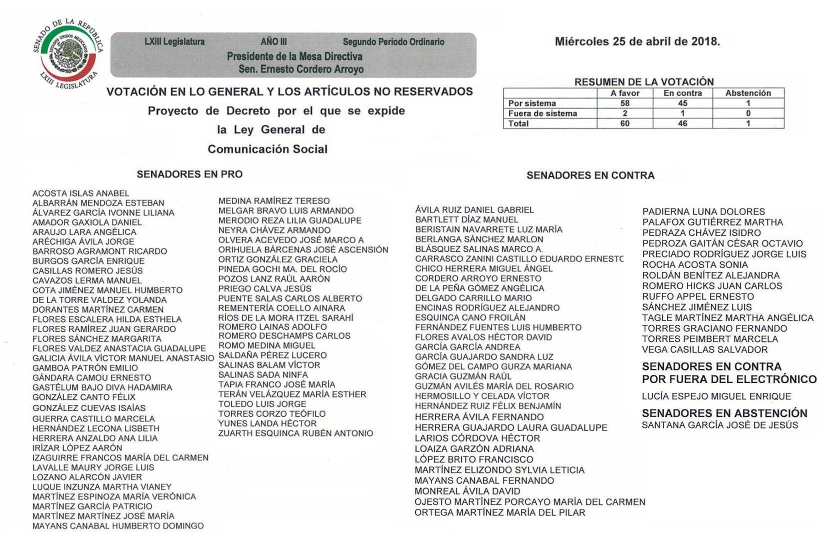 Votación en lo general Ley Chayote