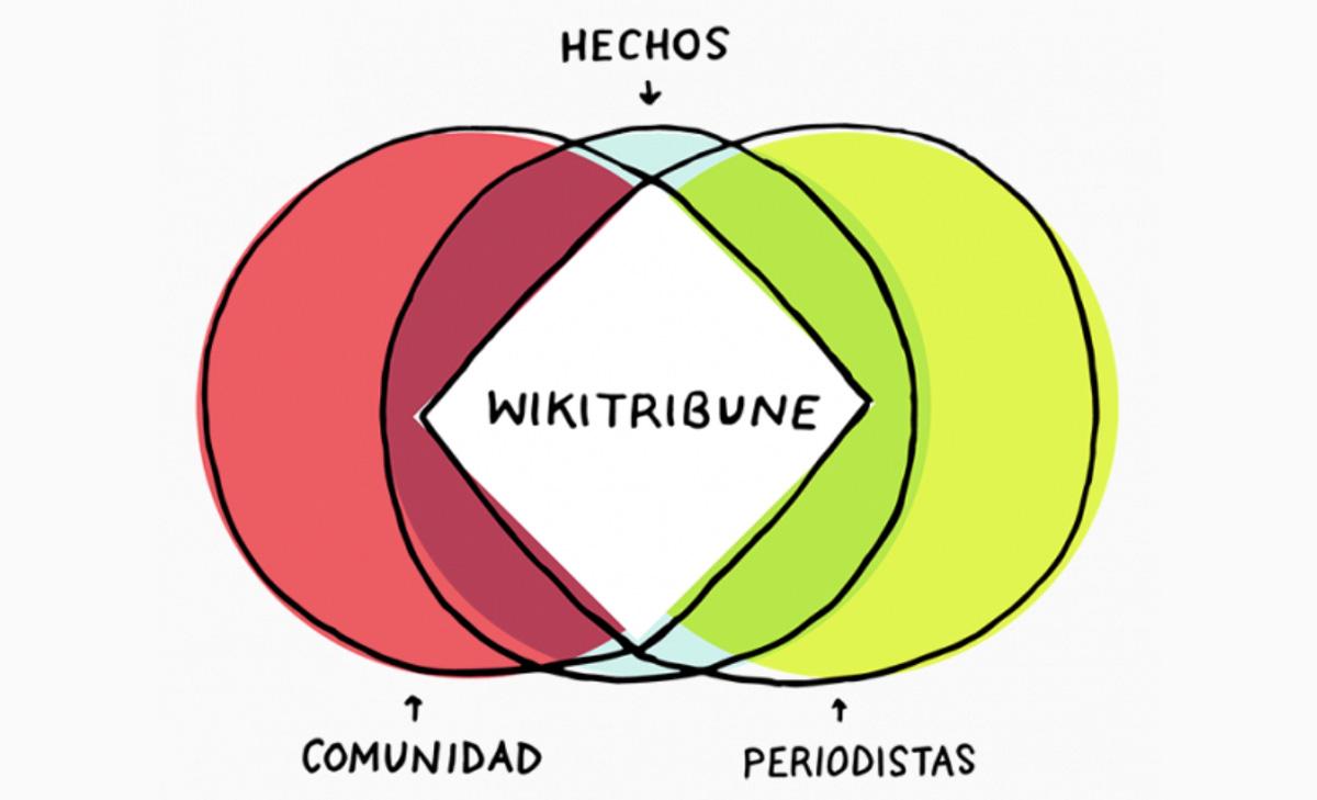 Wikitribune Espanol
