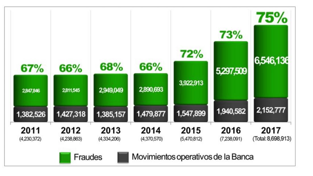 Posibles fraudes en el sector bancario