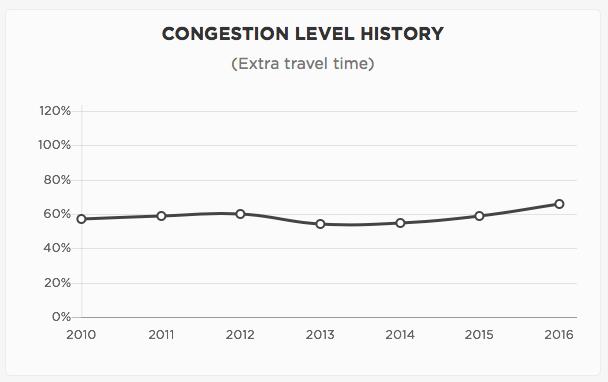 Aumento de tráfico por año CDMX