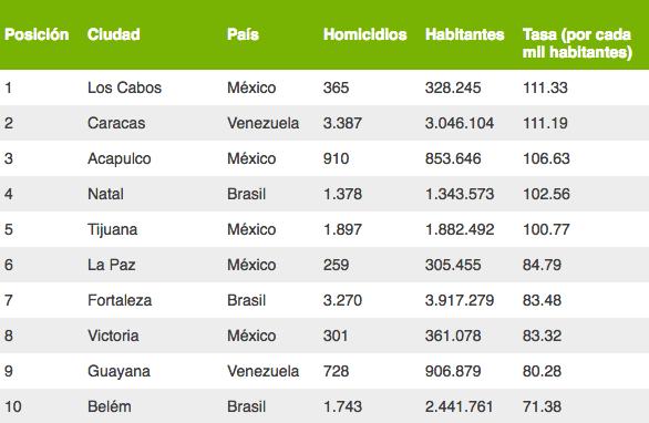Lista de las ciudades más peligrosas en el mundo Consejo Ciudadano de Seguridad