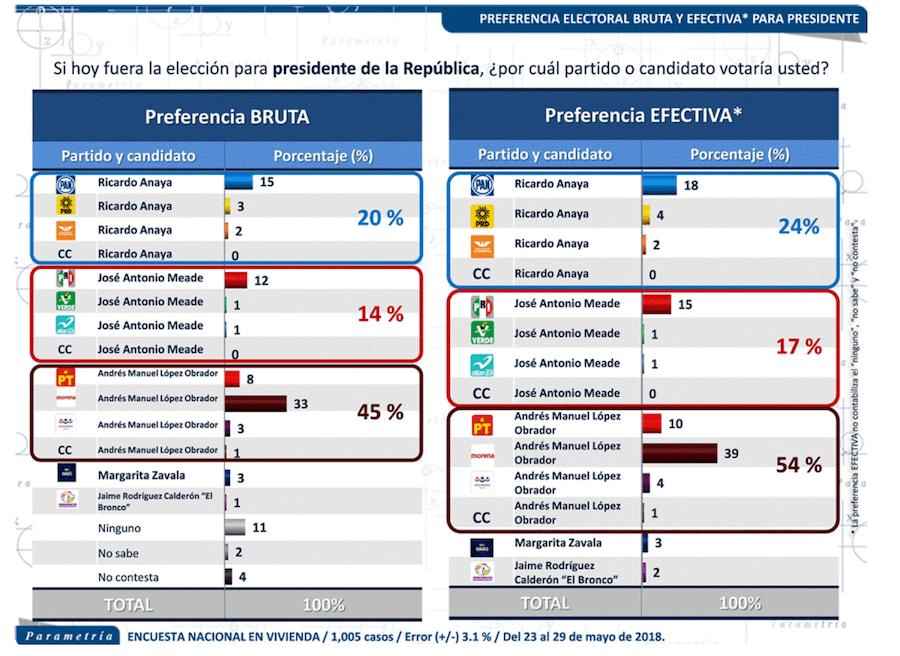 Preferencias electorales Parametría